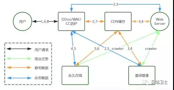 cdn 有什么用?怎么选择 cdn 使用